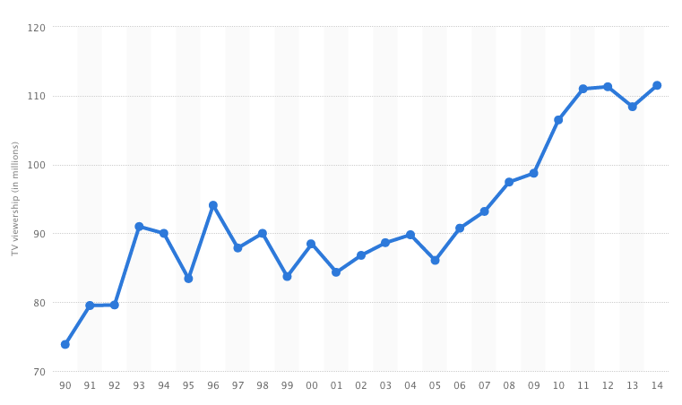 audiencia-super-bowl-comparativa-1990-2014-reasonwhy.es_